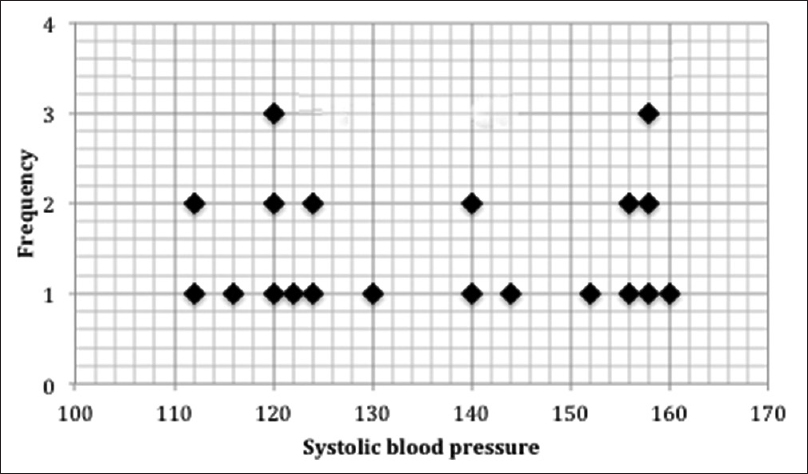 Figure 2: Distribution of systolic blood pressure in a set of patients