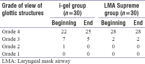 Table 4: View of glottic structures as obtained by fibreoptic evaluation at the beginning and end of surgery