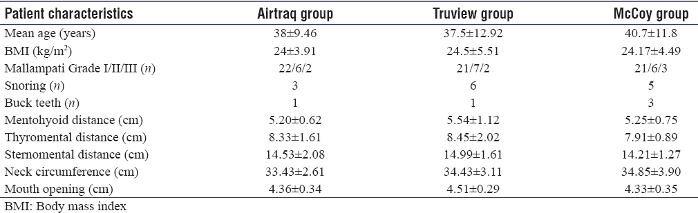 Table 1: Demographic data and airway parameters (<i>n</i>=30)